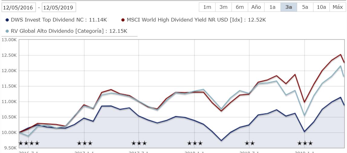 Gráfico DWS Top Dividend