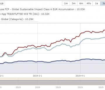 Gráfico Sigma Global