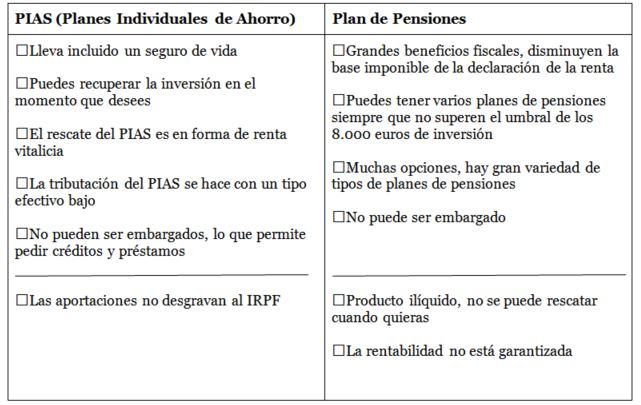 tabla pensiones vs PIA